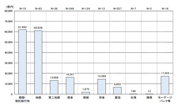 住宅ローンの新規貸付額を表すグラフ